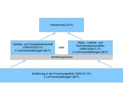 Strukturgramm